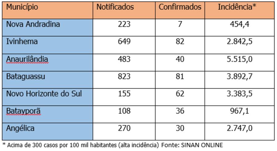 Center nova andradina um dos 6 munic pios com menor n mero de casos de dengue em ms